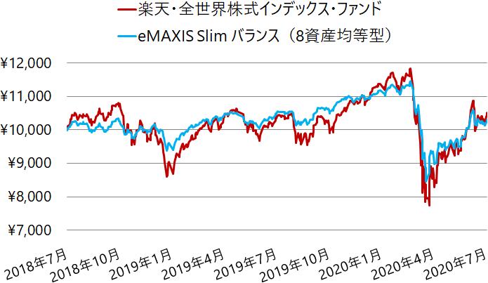 楽天・全世界株式インデックス・ファンドと8資産均等型バランスの基準価額の推移(チャート)