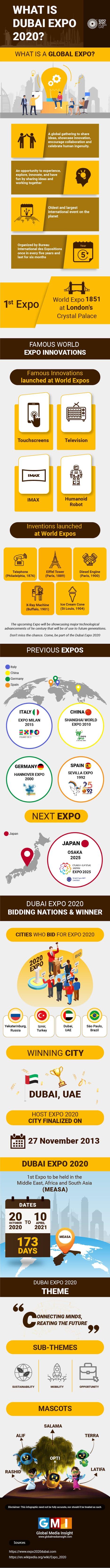 What Is Dubai Expo 2020? #infographic