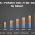 Global Pediatric Healthcare Market