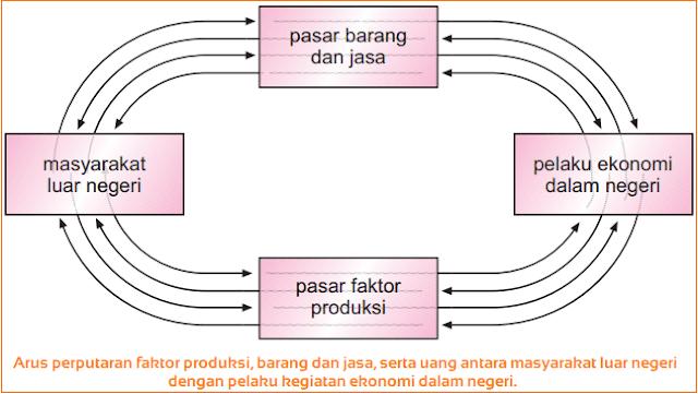 Gambar Perekonomian Empat Sektor (Perekonomian Terbuka)