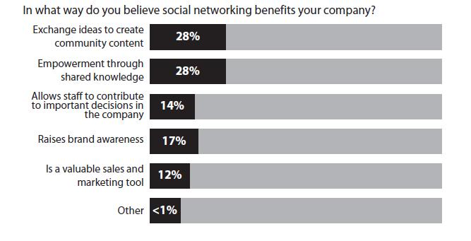 Research report on social networking tools in the workplace