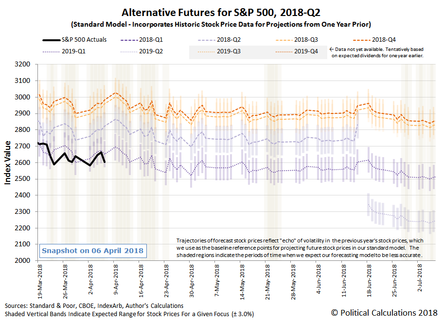 Alternative Futures - S&P 500 - 2018Q1 - Standard Model - Snapshot on 06 April 2018
