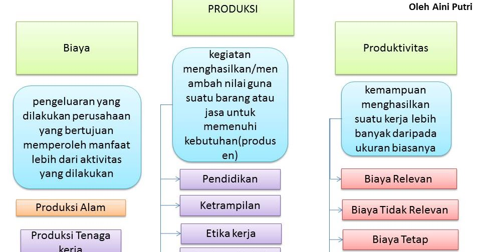 Ekonomi123.com : Apa yang Dimaksud Produksi,Produksivitas ...