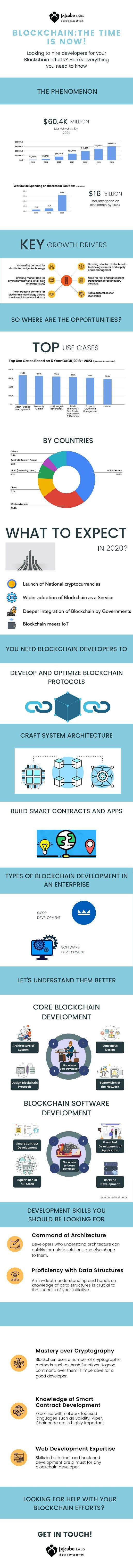 Block Chain Technology Trends 2020 #infographc
