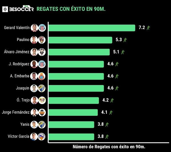 Málaga, Joaquín Muñoz entra en el top de mejores regateadores