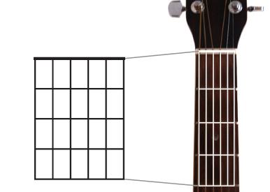 Akordi za gitaru, Akordi dijagram