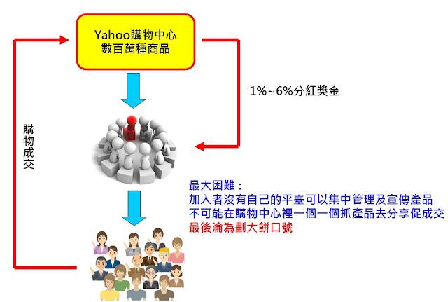 分紅系統, 組織分紅系統, 創業系統, RWD網站建置, RWD網站設計, 電商職訓中心, 網路分紅, 網路賺錢, 網賺, 聯盟行銷, Yahoo大聯盟分紅,