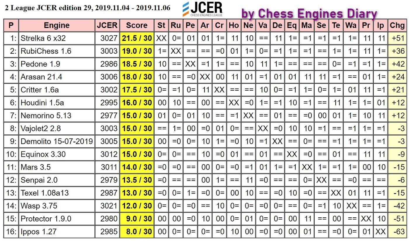 JCER (Jurek Chess Engines Rating) tournaments - Page 19 2019.11.04.2LeagueJCER.ed29Scid.html