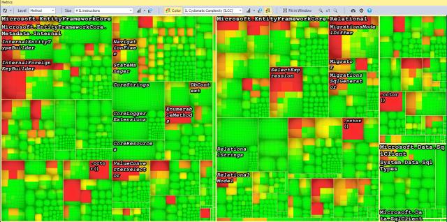 Análisis visual de la complejidad ciclomática