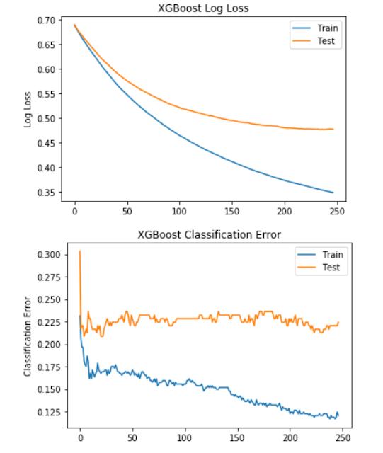 Selecting Optimal Parameters for XGBoost Model Training