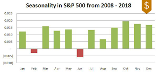 S&P 500 Seasonality 2008-2018
