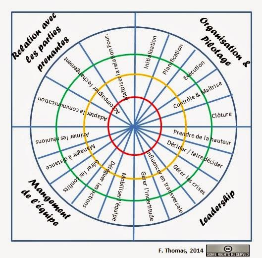 autour du syst u00e8me d u0026 39 information  exemple de cible pour mesurer les comp u00e9tences des chefs de
