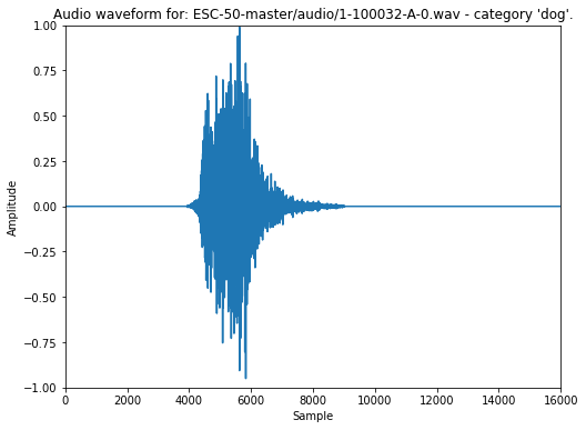 Image shows a sample waveform from the data set of a dog barking