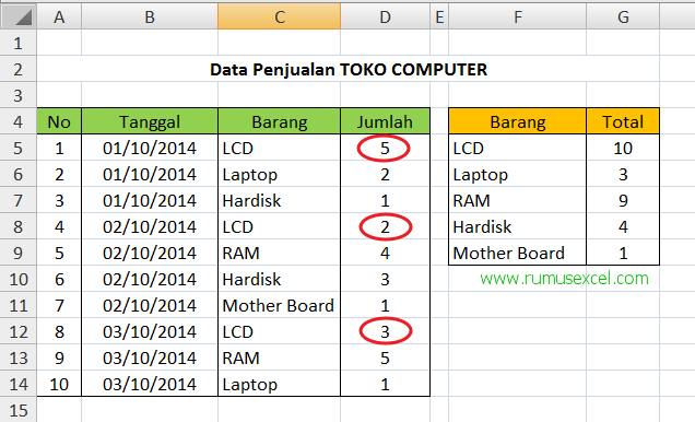 Fungsi SUMIF di Excel