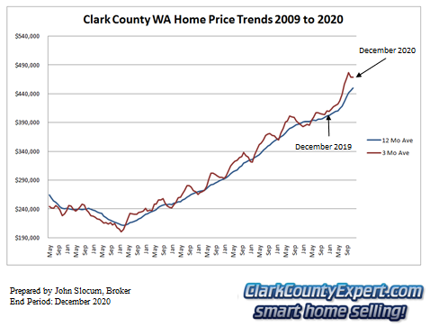 Clark County Home Sales December 2020- Average Sales Price Trends