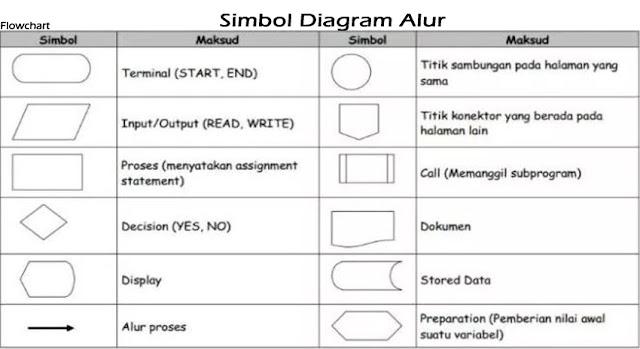 Simbol Diagram Alur
