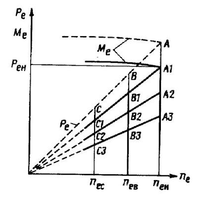 Внешние и частичные характеристики дизеля