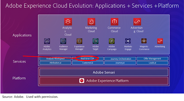 Understanding Adobe Real Time CDP