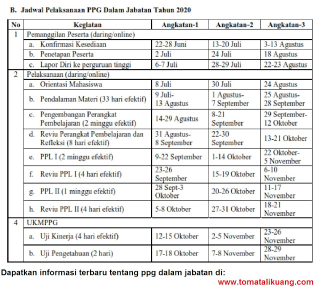 jadwal pelaksanaan ppg dalam jabatan tahun 2020; tomatalikuang.com