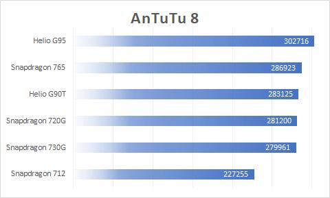 AnTuTu Benchmark MediaTek Helio G95