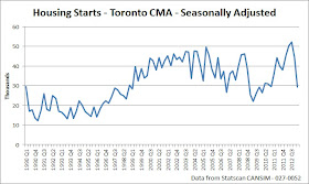 Toronto Condo Bubble : Toronto's New Condo Market Continues