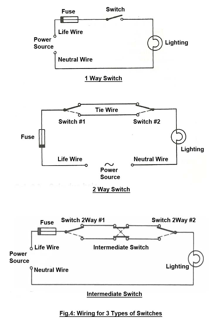 Lighting Wiring Diagram Australia Pedestal Fan Engineering Boy: How To Do For 1 Way, 2 Way And Intermediate Switch?