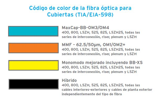 Emtt C 243 Digo De Colores En Fibras 243 Pticas