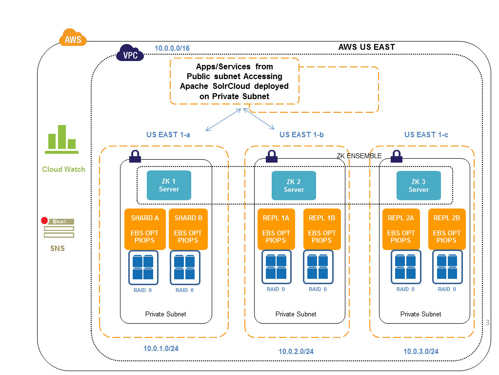 Cloud, Big Data and Mobile Configuring Apache SolrCloud on Amazon VPC