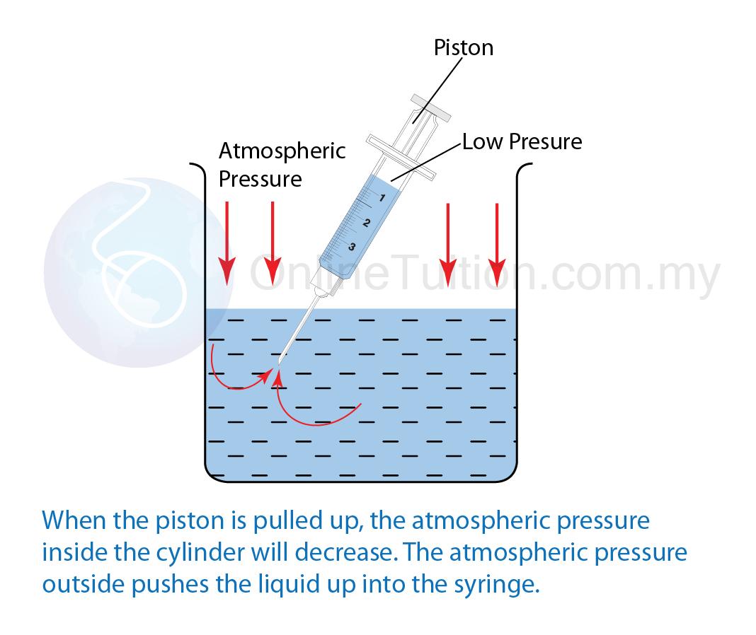 pressure inside the cy...