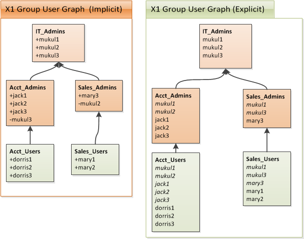 Group User Graph of `X1Sys`