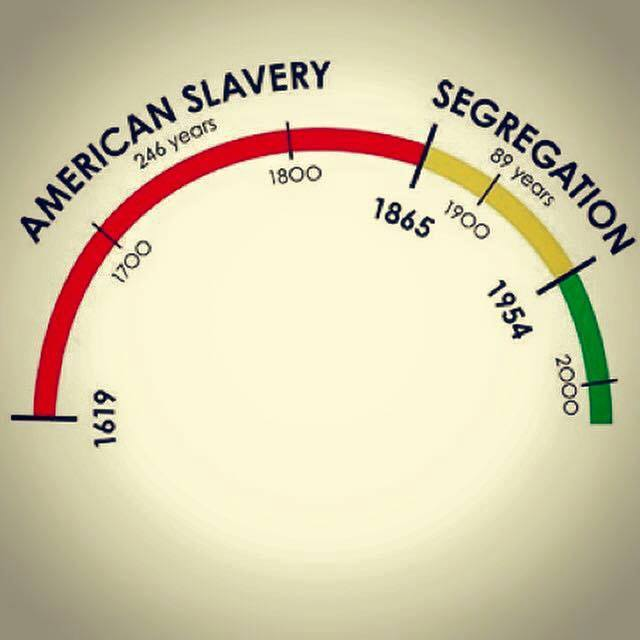 slave codes and the issue of slavery in european countries and in america Browse through an interactive timeline of america's peculiar institution.