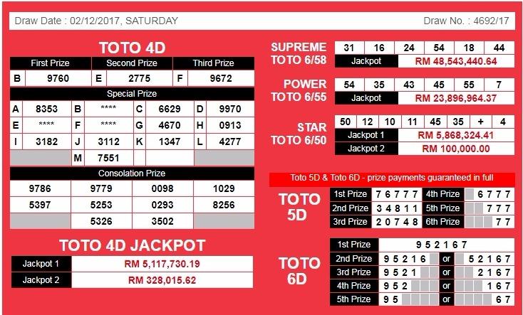 New 4D Results for Magnum 4D, Sports ToTo 4D Jackpot, DaMaCai 1+3D