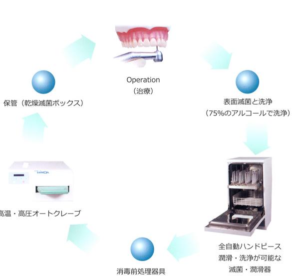 滅菌と洗浄方法