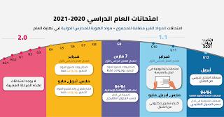 تعرف على تفاصيل امتحانات الفصل الدراسي الأول و الثانى للعام الدراسي 2020 - 2021 م