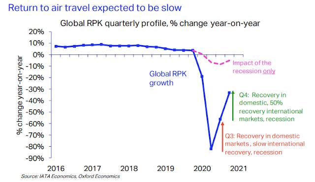 Θα αργήσει να συνέλθει ο κλάδος των αερομεταφορών λέει η IATA