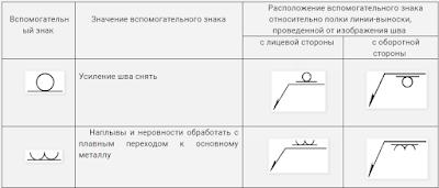 Условное обозначение обработки сварного шва