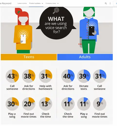 Google voice search users