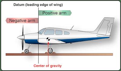 Aircraft Weight and Balance Terminology