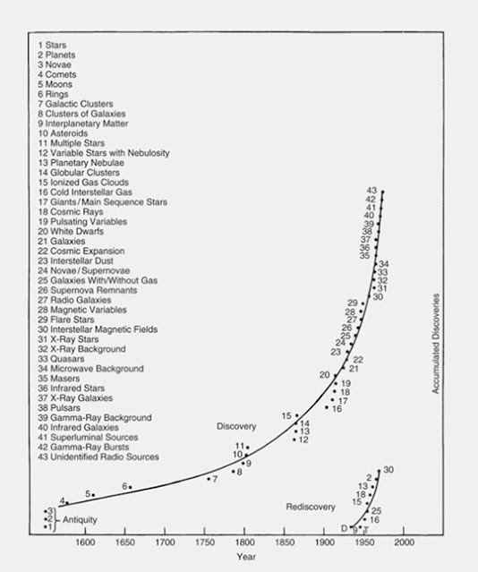 """Plot of common astronomical objects by discovery date  (Source: Martin Harwit, """"Cosmic Discovery"""")"""