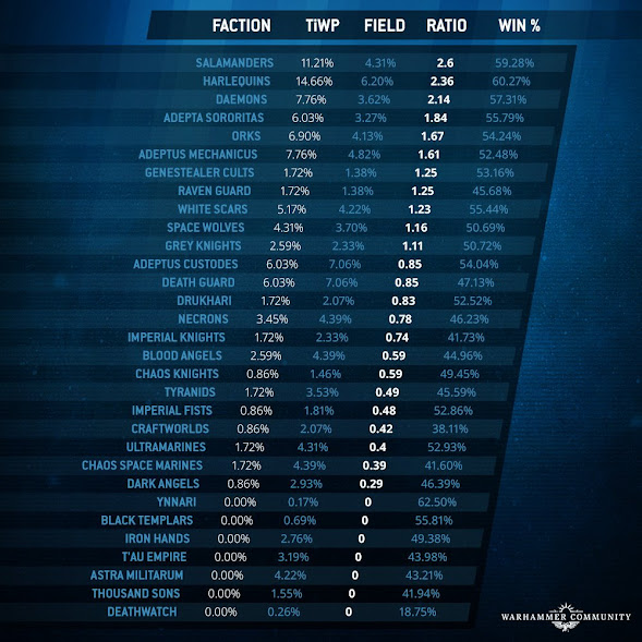 clasificación mundial facciones Warhammer 40,000