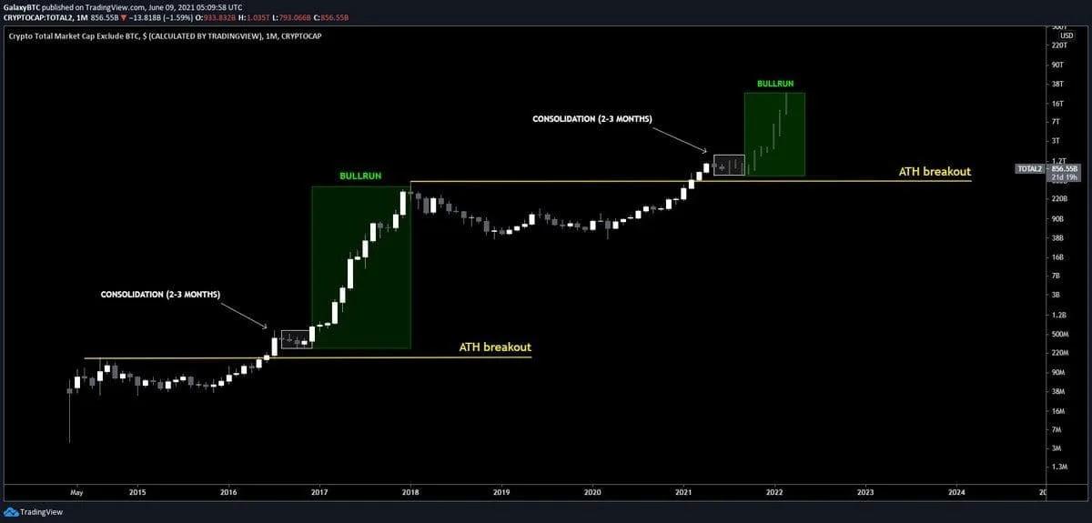 График BTC