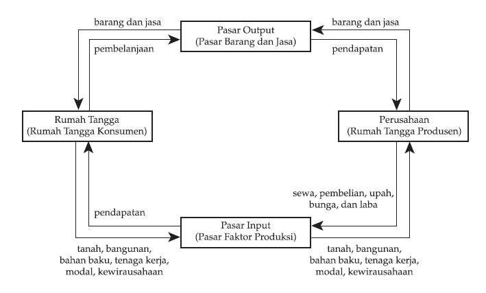 Diagram Interaksi Pelaku Ekonomi