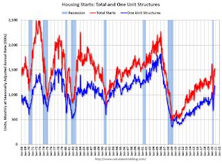 Inicios de viviendas totales y comienzos de viviendas unifamiliares