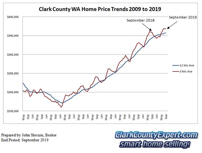 Clark County Home Sales September 2019- Average Sales Price Trends