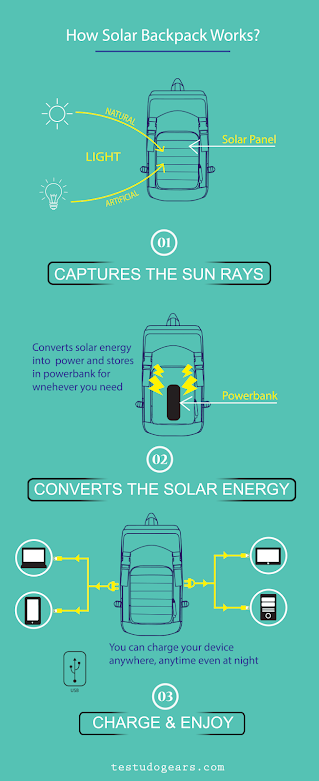 How solar backpack works