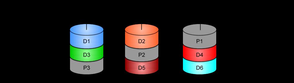 Redhat Linux Tree