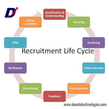 What is The Meaning of Recruitment? | What is Recruitment Process | Five Steps