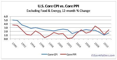 current inflation excluding gas and energy