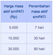 Berikut ini gambar tarif isi ulang pulsa simPATI dan masa aktif kartu yang Anda dapatkan.