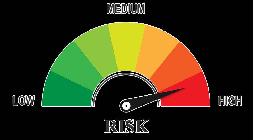 Risk High